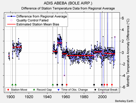 ADIS ABEBA (BOLE AIRP.) difference from regional expectation