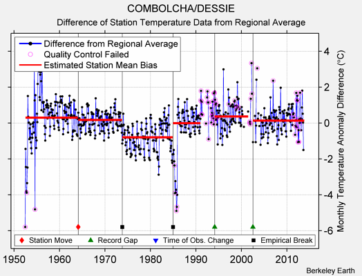 COMBOLCHA/DESSIE difference from regional expectation