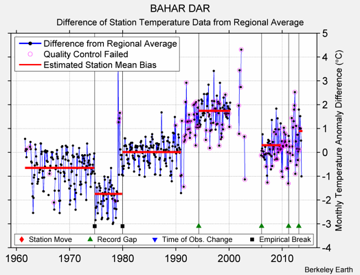 BAHAR DAR difference from regional expectation