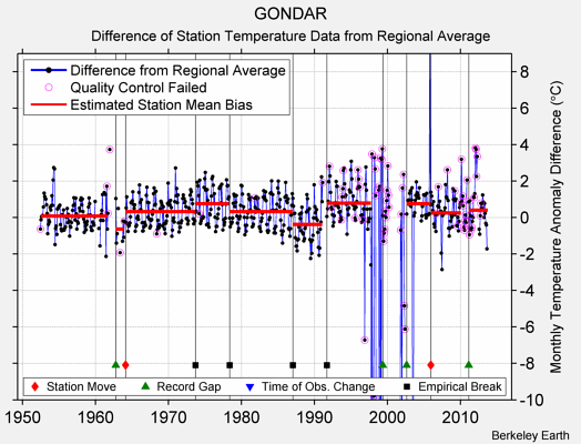 GONDAR difference from regional expectation