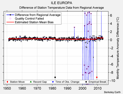 ILE EUROPA difference from regional expectation