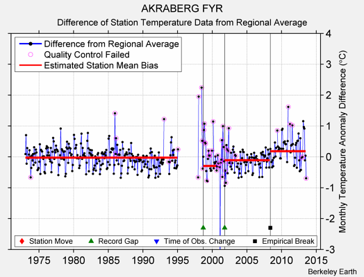 AKRABERG FYR difference from regional expectation