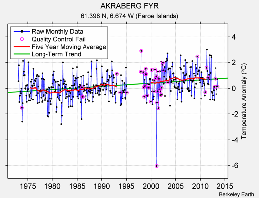 AKRABERG FYR Raw Mean Temperature