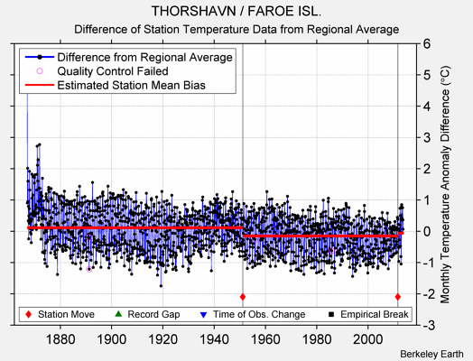 THORSHAVN / FAROE ISL. difference from regional expectation