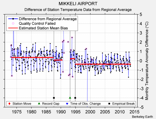 MIKKELI AIRPORT difference from regional expectation