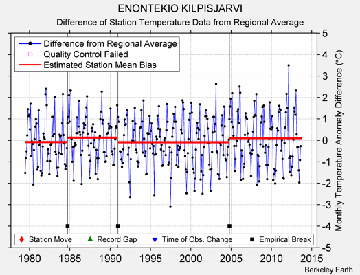 ENONTEKIO KILPISJARVI difference from regional expectation