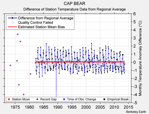 CAP BEAR difference from regional expectation