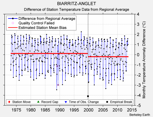 BIARRITZ-ANGLET difference from regional expectation