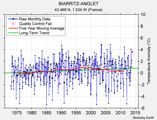 BIARRITZ-ANGLET Raw Mean Temperature