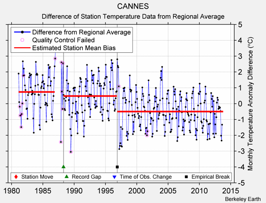 CANNES difference from regional expectation