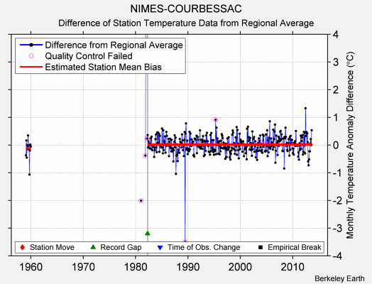 NIMES-COURBESSAC difference from regional expectation