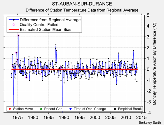 ST-AUBAN-SUR-DURANCE difference from regional expectation