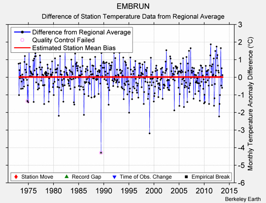 EMBRUN difference from regional expectation