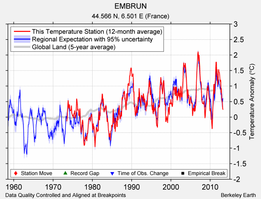 EMBRUN comparison to regional expectation