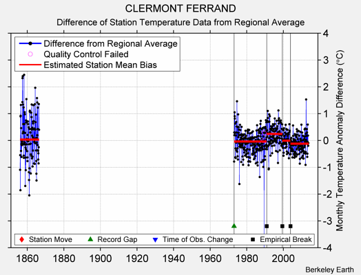 CLERMONT FERRAND difference from regional expectation