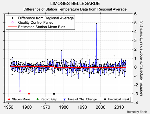 LIMOGES-BELLEGARDE difference from regional expectation