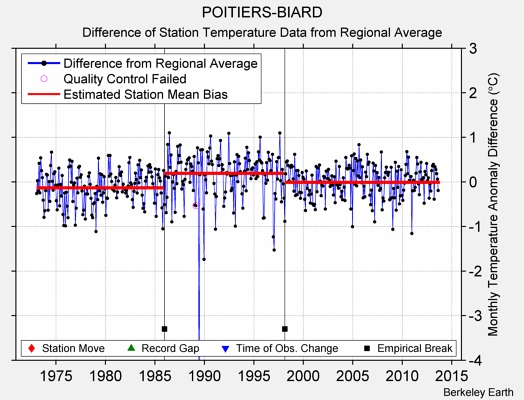 POITIERS-BIARD difference from regional expectation