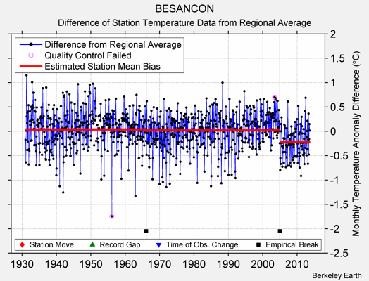 BESANCON difference from regional expectation