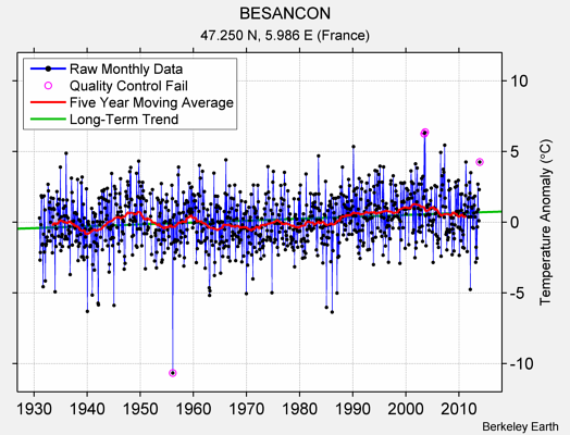 BESANCON Raw Mean Temperature