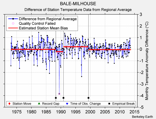 BALE-MILHOUSE difference from regional expectation
