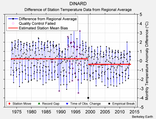 DINARD difference from regional expectation