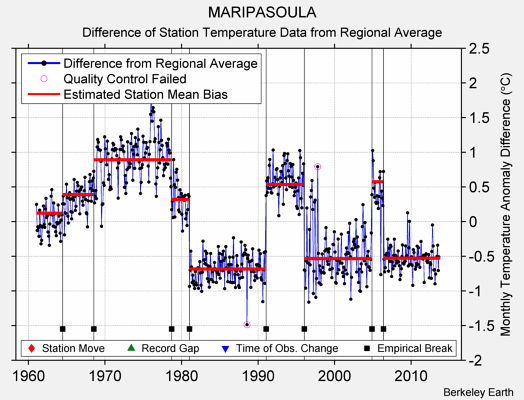 MARIPASOULA difference from regional expectation