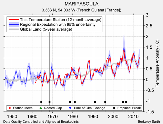 MARIPASOULA comparison to regional expectation
