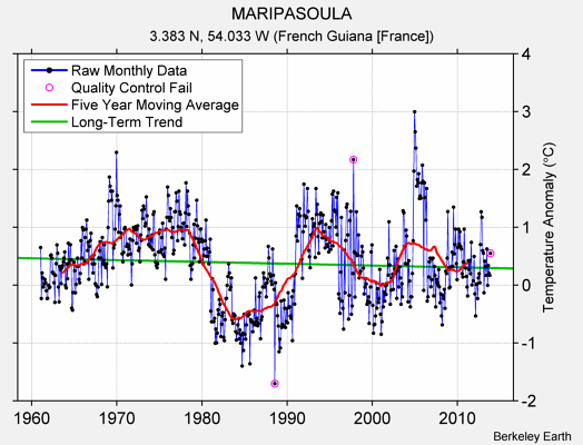 MARIPASOULA Raw Mean Temperature