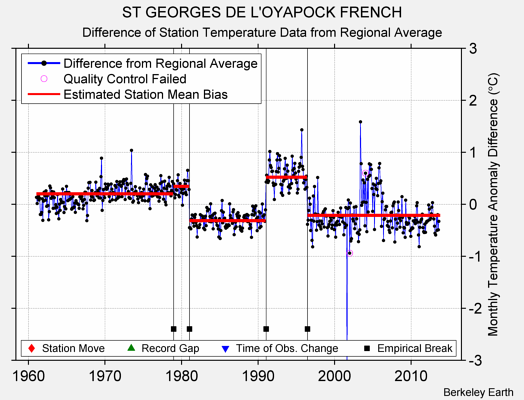 ST GEORGES DE L'OYAPOCK FRENCH difference from regional expectation