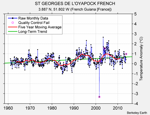 ST GEORGES DE L'OYAPOCK FRENCH Raw Mean Temperature