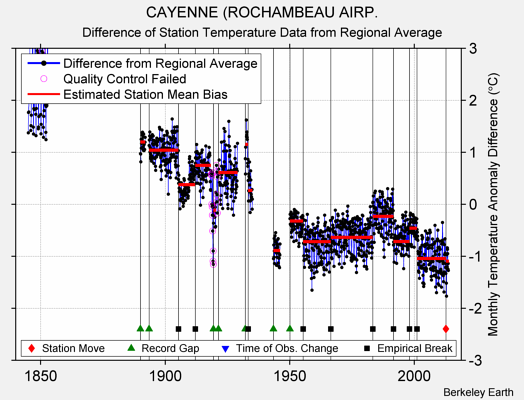 CAYENNE (ROCHAMBEAU AIRP. difference from regional expectation