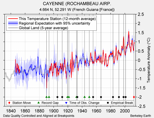 CAYENNE (ROCHAMBEAU AIRP. comparison to regional expectation