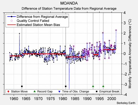 MOANDA difference from regional expectation