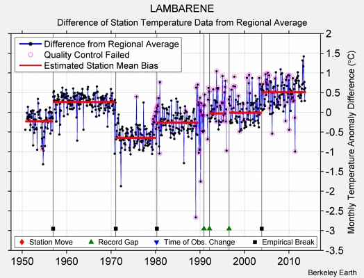 LAMBARENE difference from regional expectation