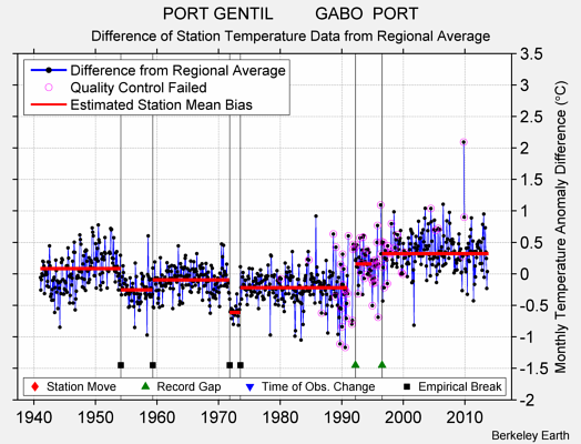 PORT GENTIL         GABO  PORT difference from regional expectation