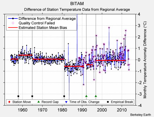 BITAM difference from regional expectation
