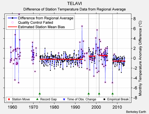 TELAVI difference from regional expectation