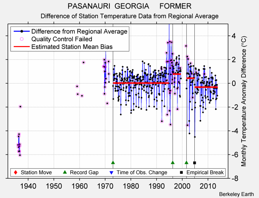PASANAURI  GEORGIA     FORMER difference from regional expectation