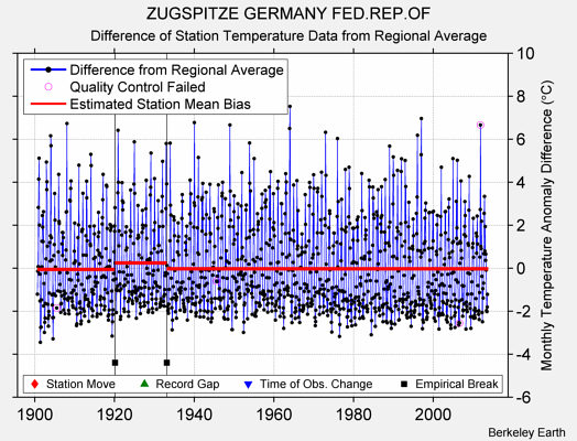 ZUGSPITZE GERMANY FED.REP.OF difference from regional expectation