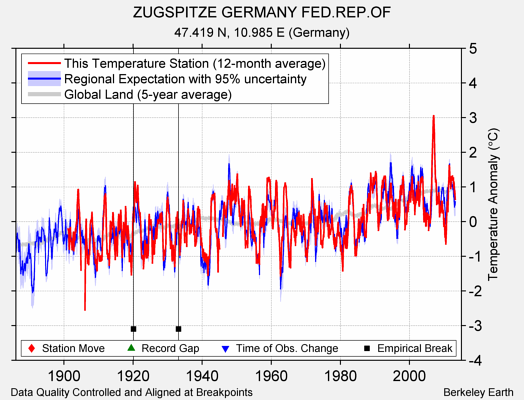 ZUGSPITZE GERMANY FED.REP.OF comparison to regional expectation