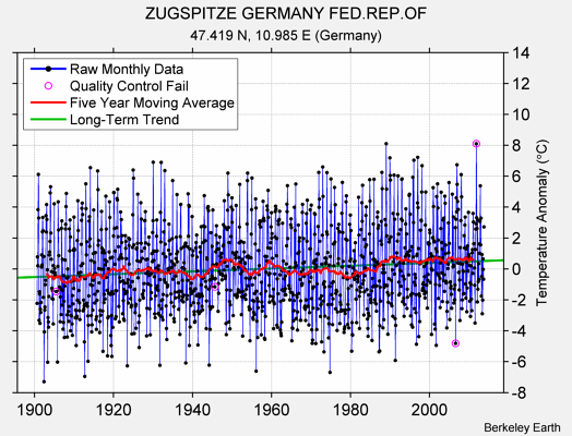 ZUGSPITZE GERMANY FED.REP.OF Raw Mean Temperature