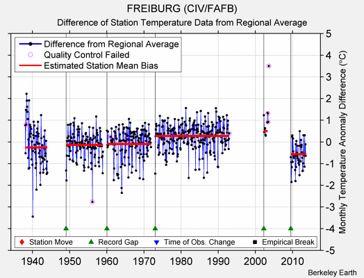 FREIBURG (CIV/FAFB) difference from regional expectation