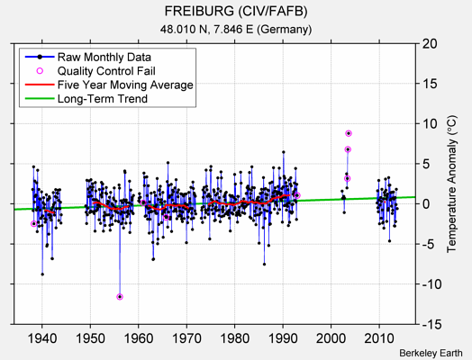 FREIBURG (CIV/FAFB) Raw Mean Temperature