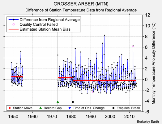 GROSSER ARBER (MTN) difference from regional expectation