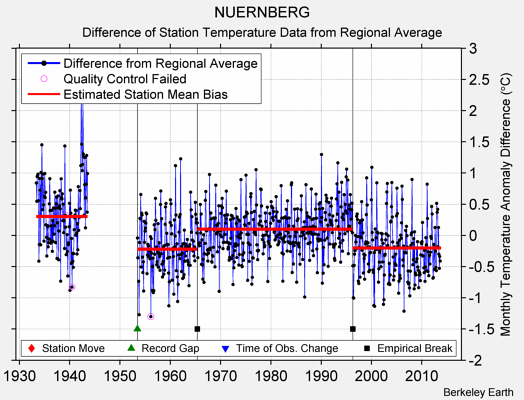 NUERNBERG difference from regional expectation