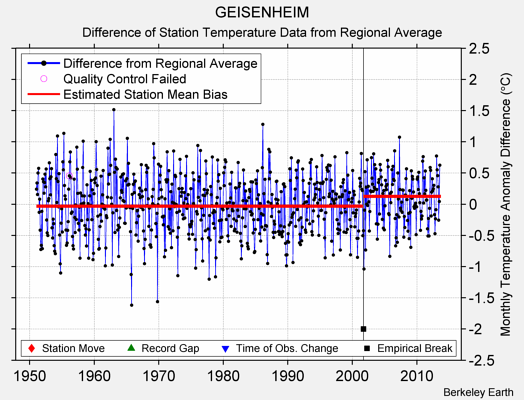 GEISENHEIM difference from regional expectation