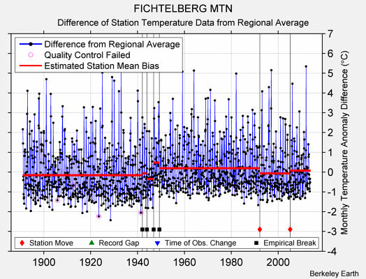 FICHTELBERG MTN difference from regional expectation