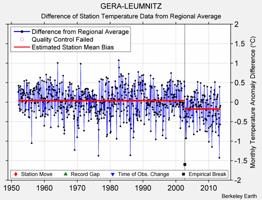 GERA-LEUMNITZ difference from regional expectation
