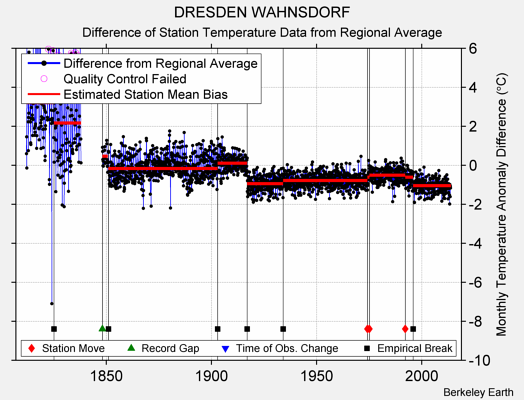 DRESDEN WAHNSDORF difference from regional expectation