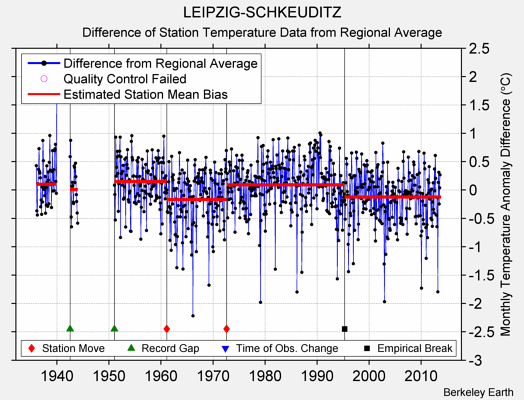 LEIPZIG-SCHKEUDITZ difference from regional expectation